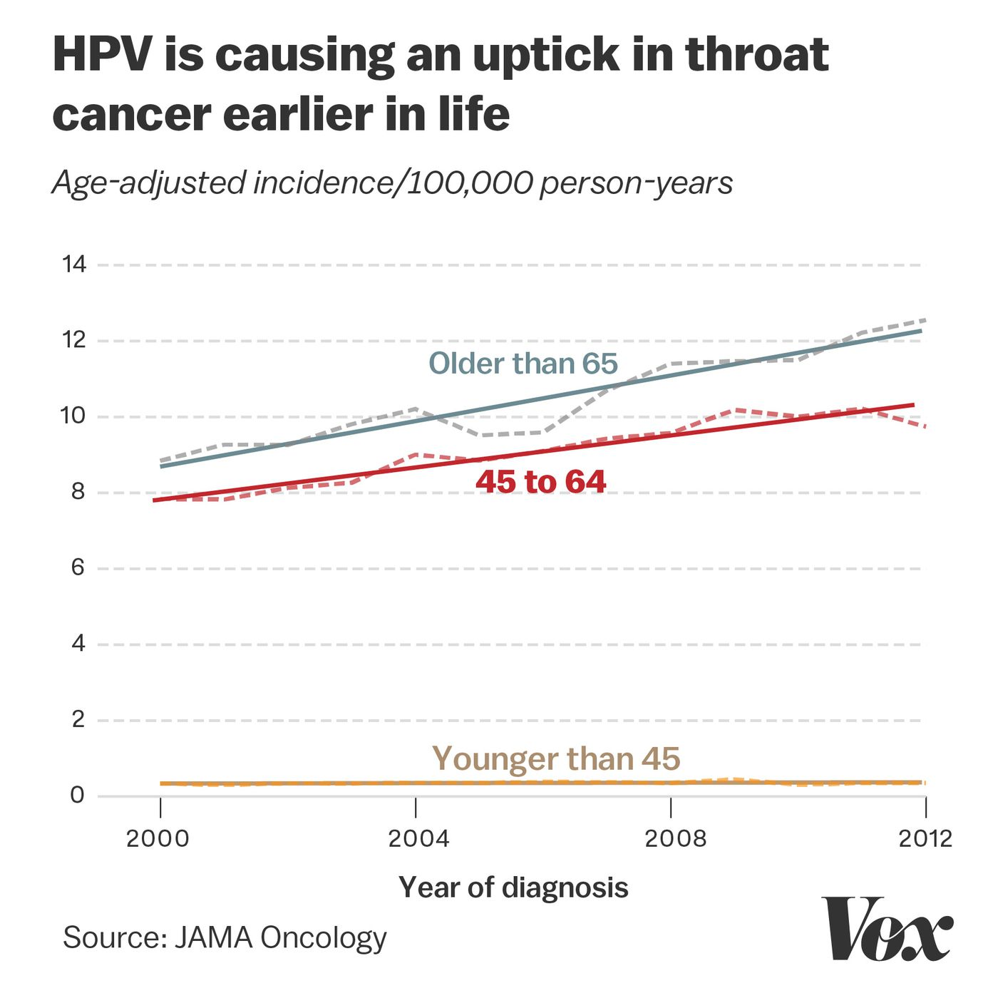 hpv oropharyngeal cancer age)
