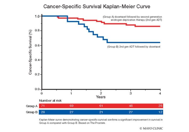 metastatic cancer death rate