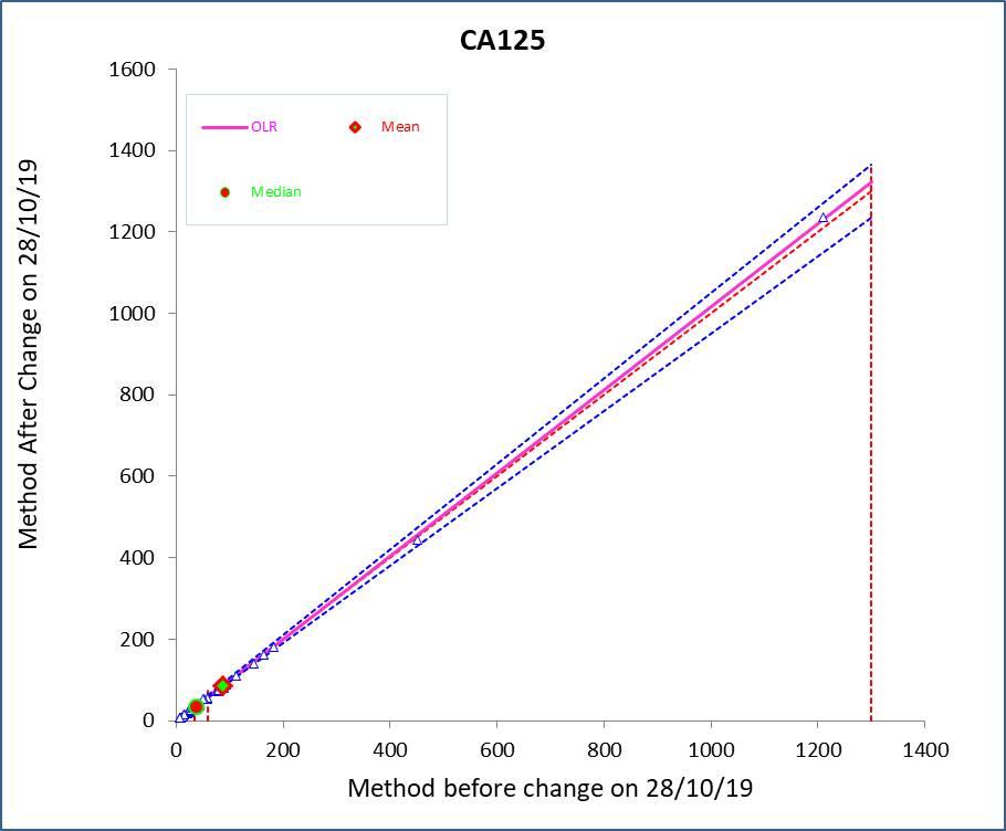 endometrial cancer ca125