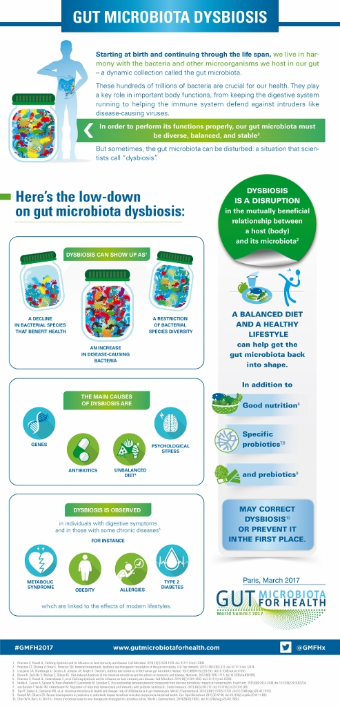 dysbiosis of gut microbiota