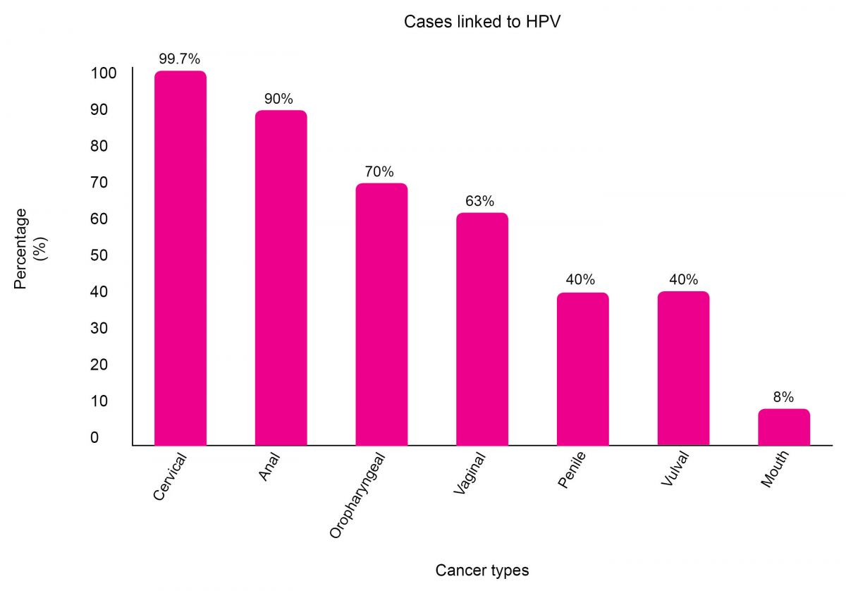 hpv cancer diagnosis
