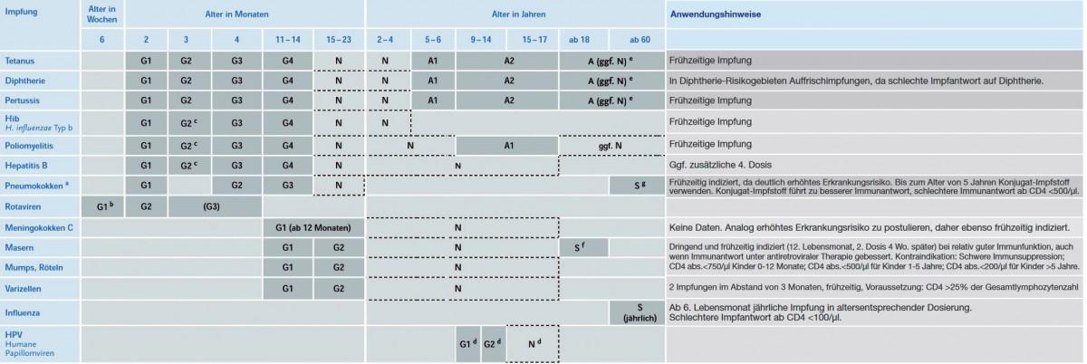 hpv impfung manner impfschema