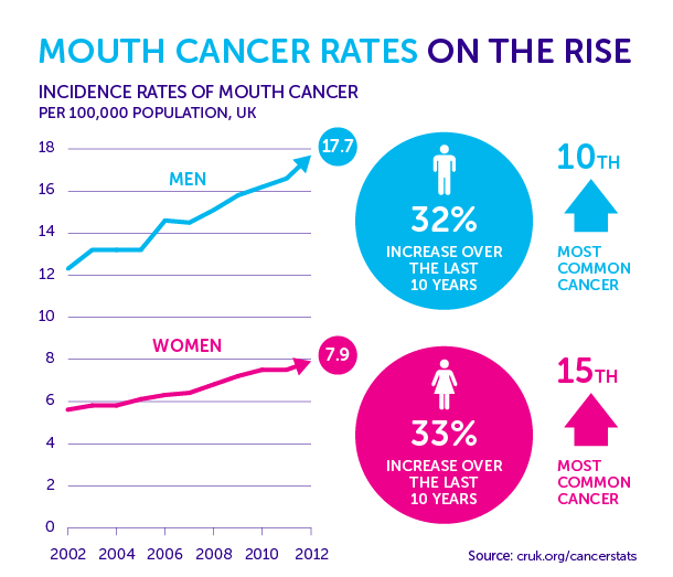 Hpv oropharyngeal cancer incidence - Incidence of hpv positive head and neck cancer.