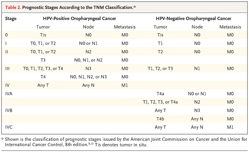 Hpv oropharyngeal cancer nejm - anvelope-janteauto.ro
