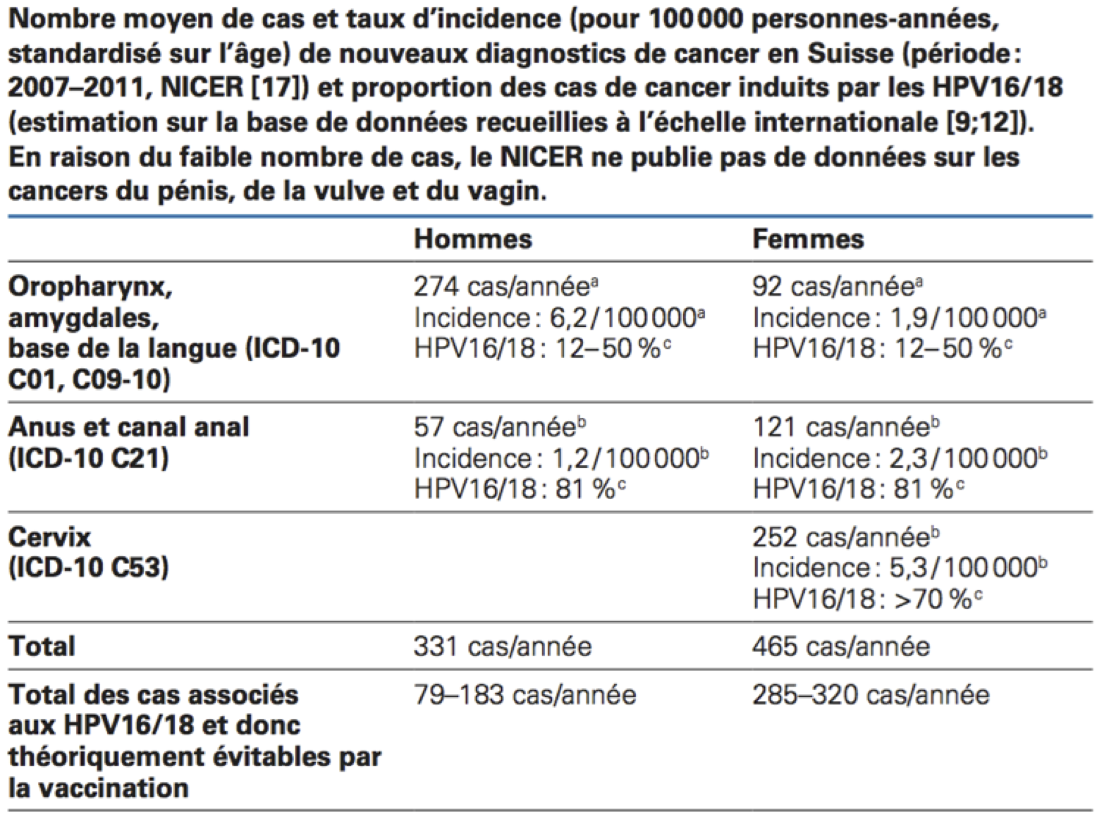 hpv vaccin homme)