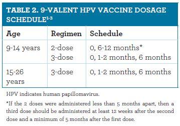 human papillomavirus hpv usually 2 doses sirop pentru tratamentul opistorhiozei și giardiozei