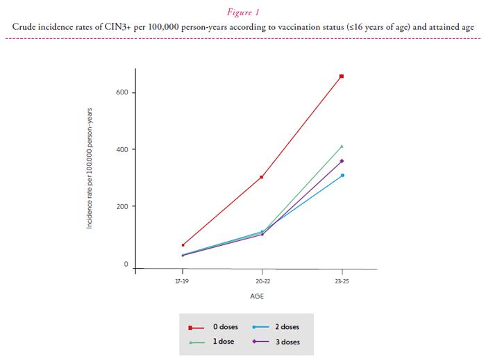 human papillomavirus vaccine effectiveness