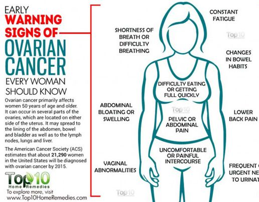 ovarian cancer abdominal bloating