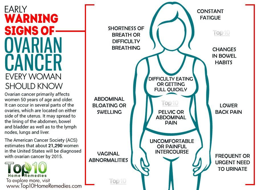 Ovarian cancer abdominal bloating, Cancer abdominal pain bloating