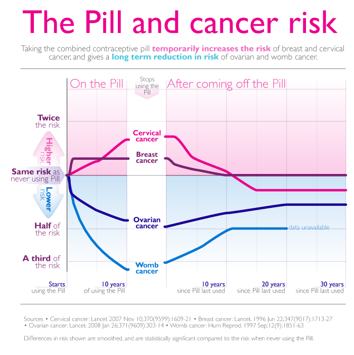 ovarian cancer hormonal contraceptives)