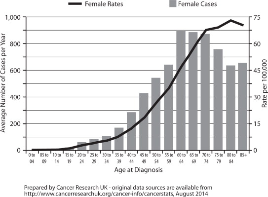ovarian cancer recurrence