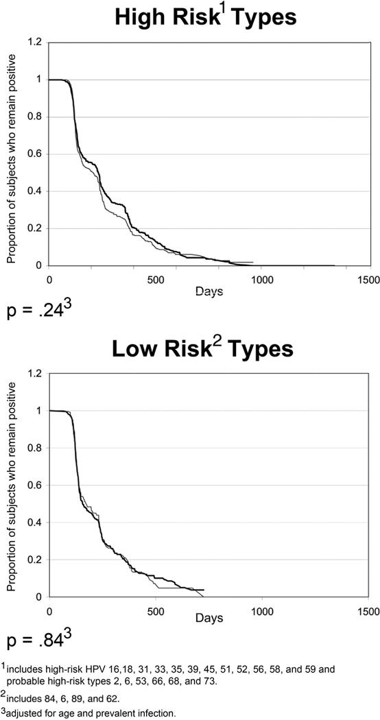 hpv high risk types 31 33 35