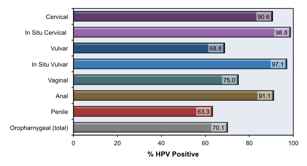 hpv virus history)