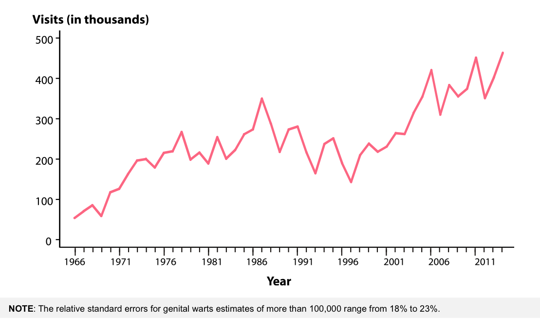 genital hpv cdc fact sheet)