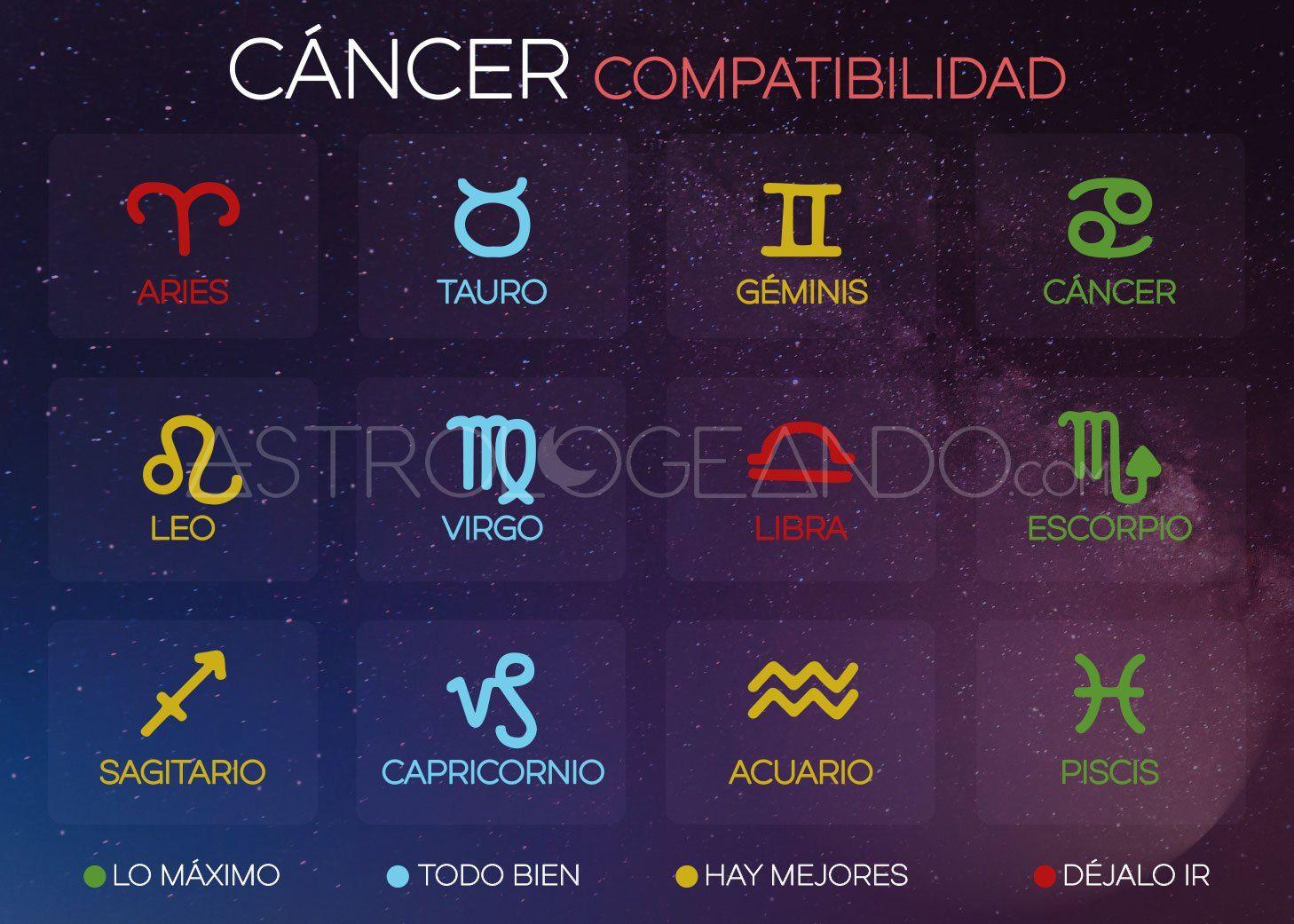 cancer con que es compatible