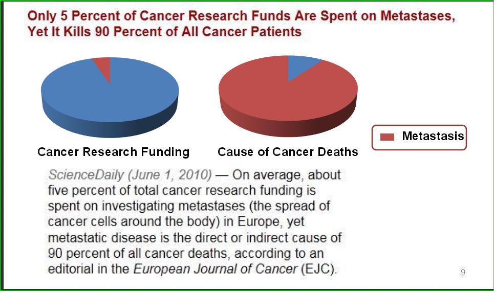 cancer metastatic death)