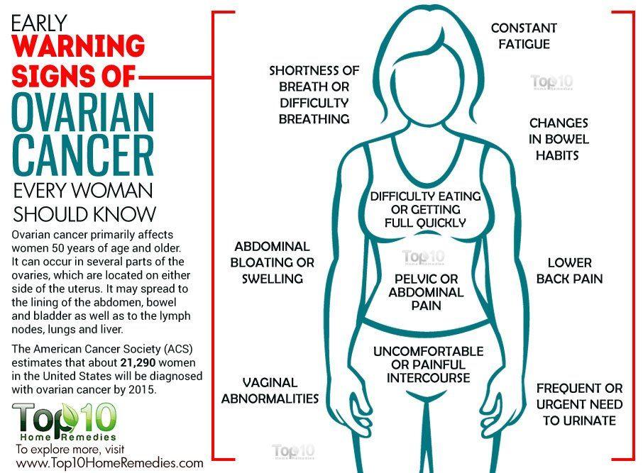 ovarian cancer abdominal pain
