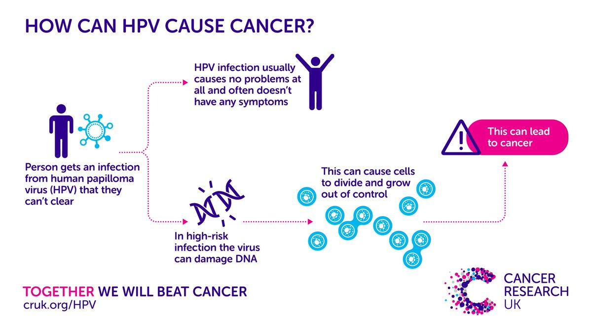 recenzii de papilomavirus uman