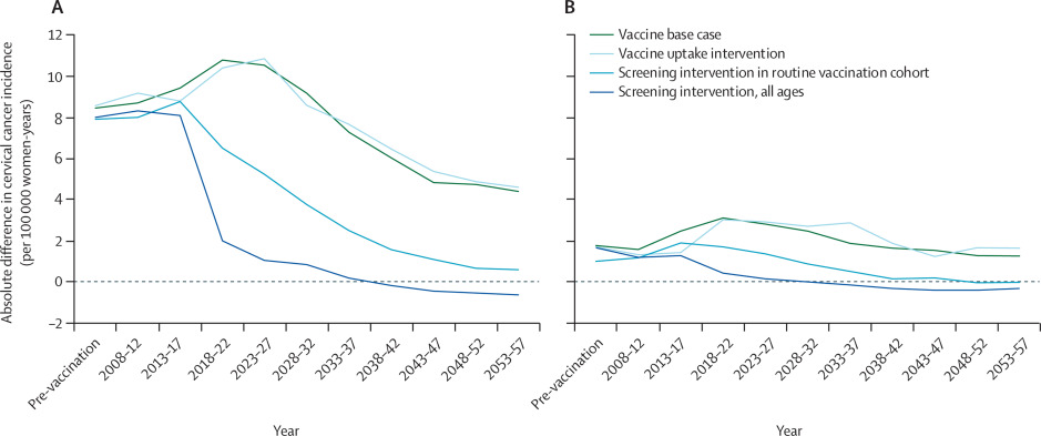 hpv vaccine cancer reduction