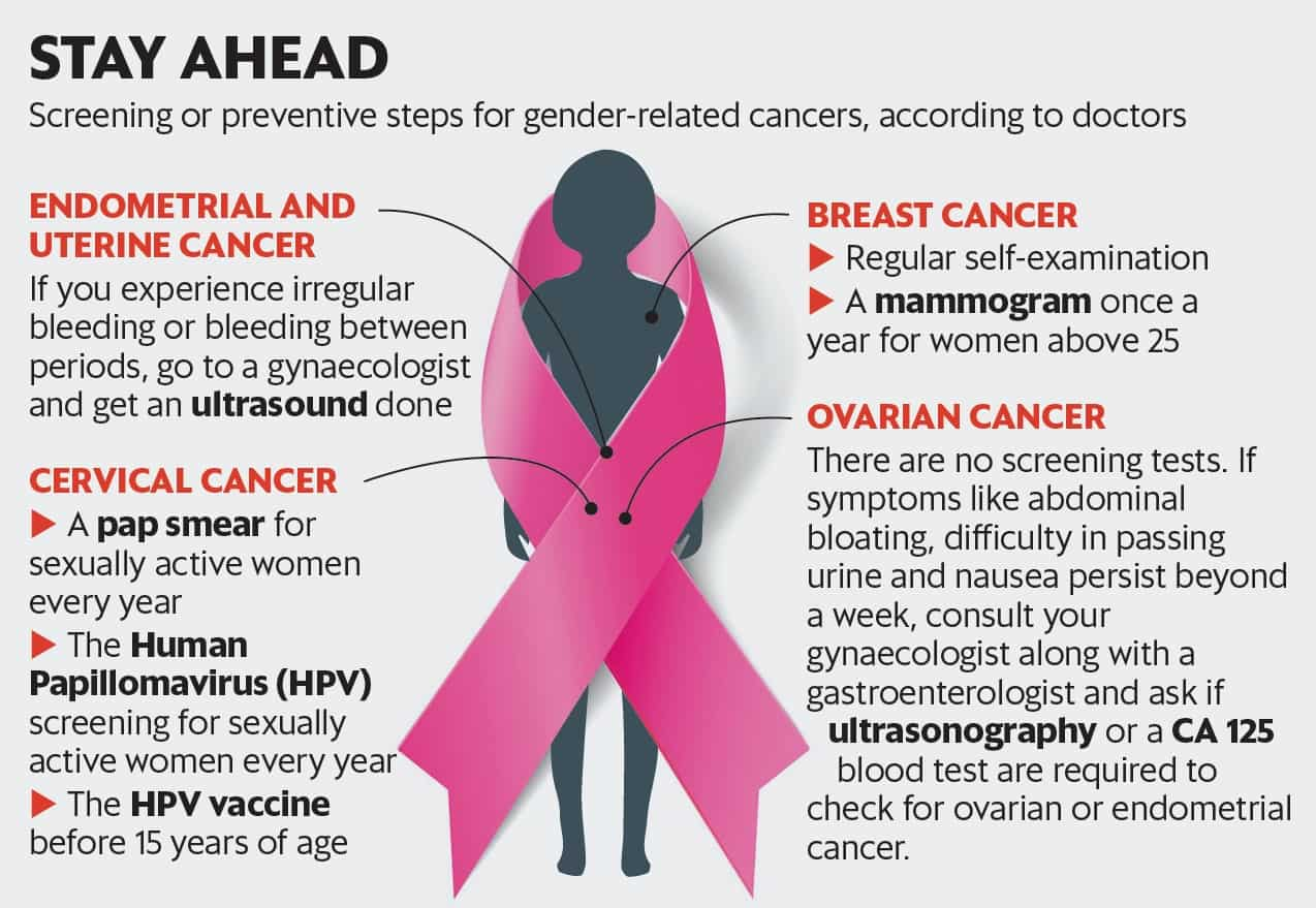 hpv vaccine and ovarian cancer)