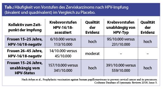 hpv impfung cochrane