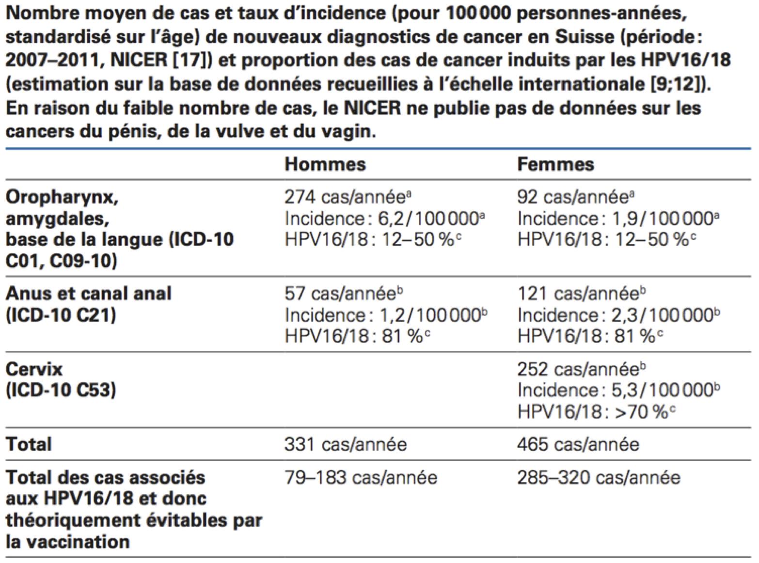 analisi per papilloma virus nell uomo)