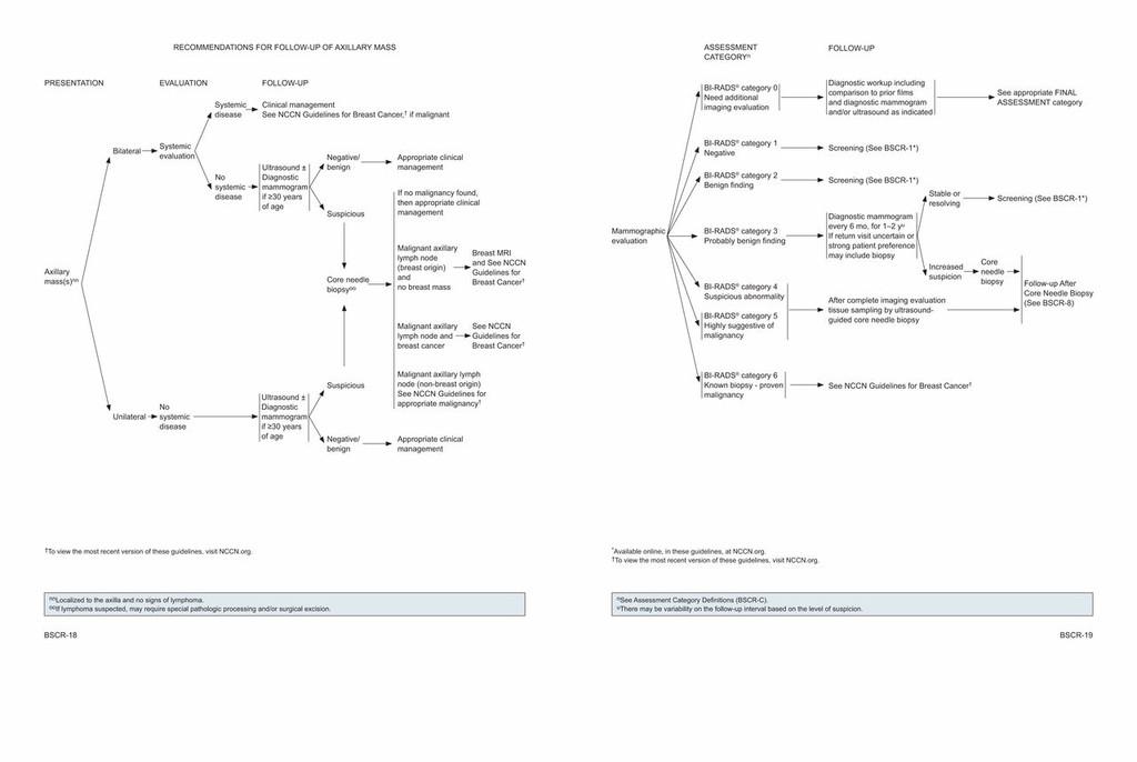 intraductal papilloma guidelines tratament pentru giardiază Marea Britanie