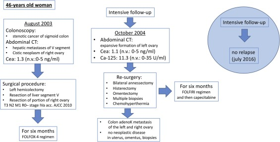 colorectal cancer oligometastatic)