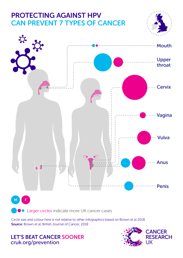 hpv cause what cancer)