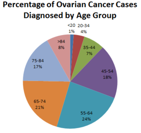 ovarian cancer young age