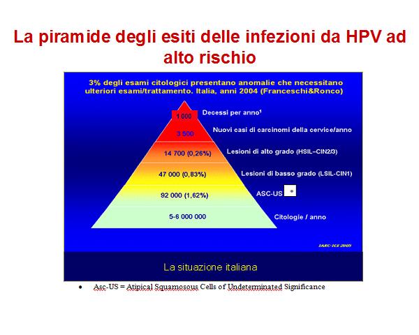 Toxine im darm. Cancerul de Col Uterin | Centru Oncologie Severin Cancer de col uterin herpes