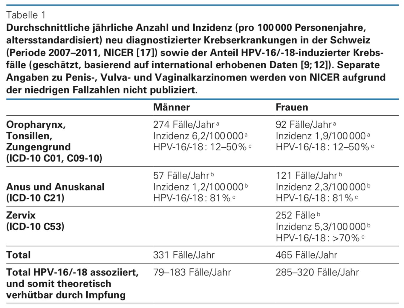 gardasil impfung risiken