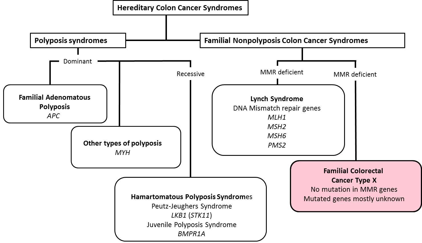 cancer colon hereditary)