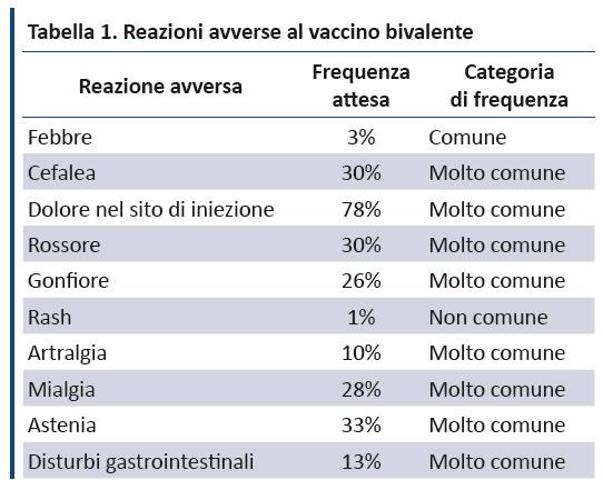 vaccino papilloma virus tre dosi)