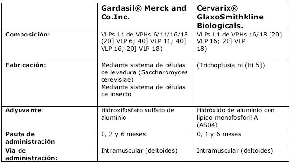 virus del papiloma positivo