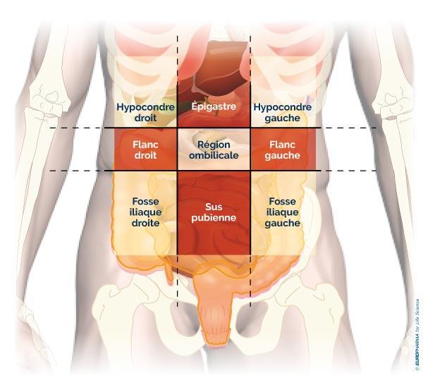 cancer colon gauche symptomes