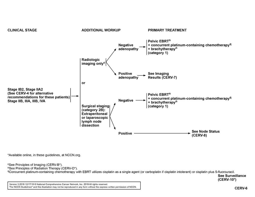 cancer endometrial nccn