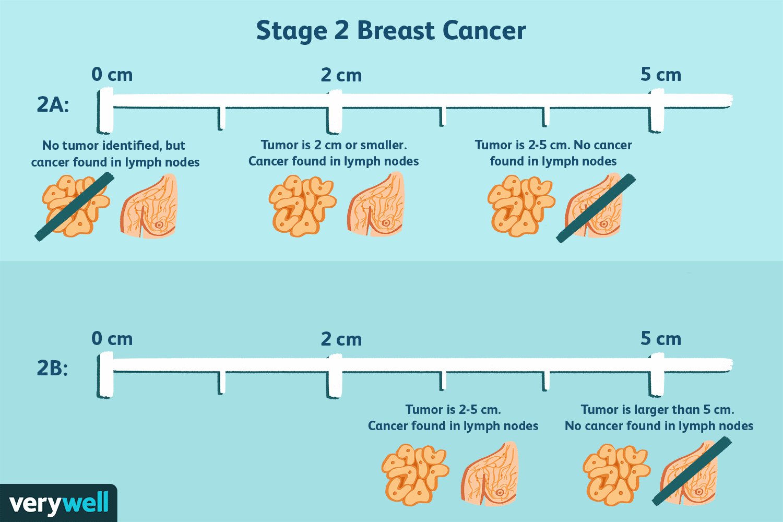 Cancer hormonal definition.