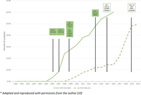 human papillomavirus vaccine numbers)