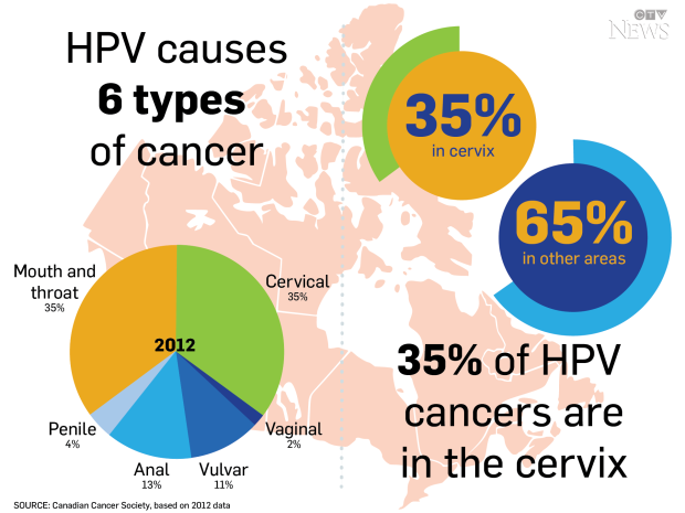 hpv caused cancers
