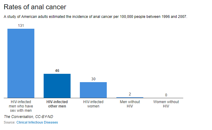 hpv causes aids