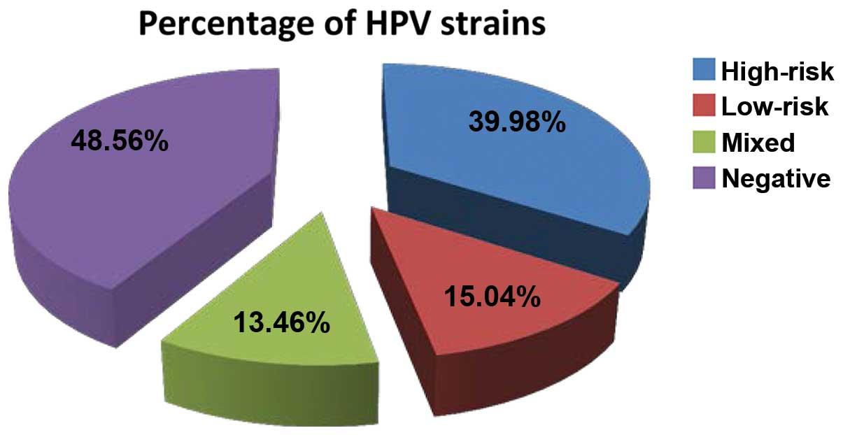 hpv malignant strains)