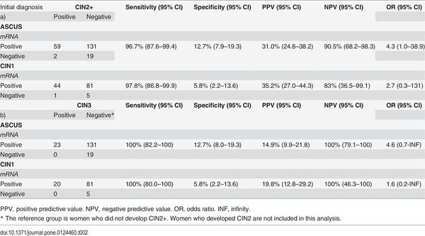 hpv rna high risk with reflex genotype
