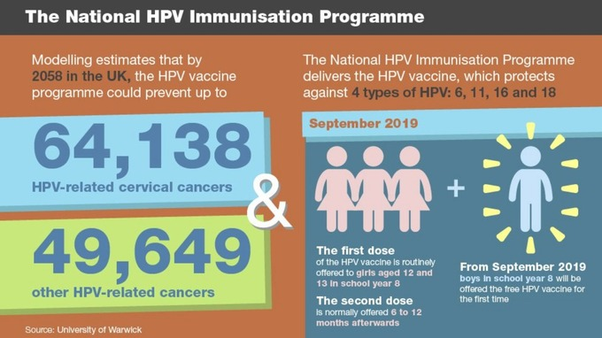 hpv vaccine cancer uk